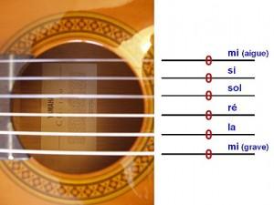 Les notes des cordes à vide à la guitare