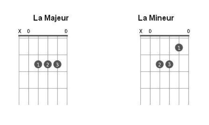Les accords de La et La mineur à la guitare