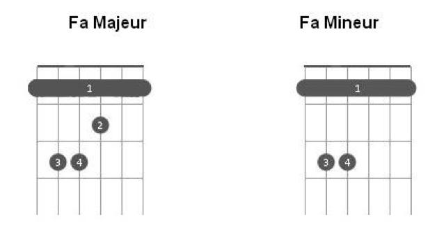Les accords de Fa Majeur et Fa Mineur à la guitare