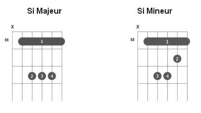 comment apprendre les accords de guitare facilement
