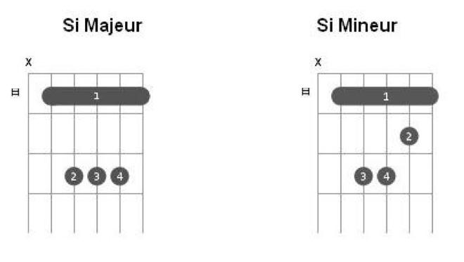 Les accords de Si Majeur et Si Mineur à la guitare