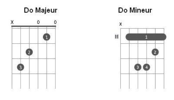 Les accords de Do et Do- à la guitare
