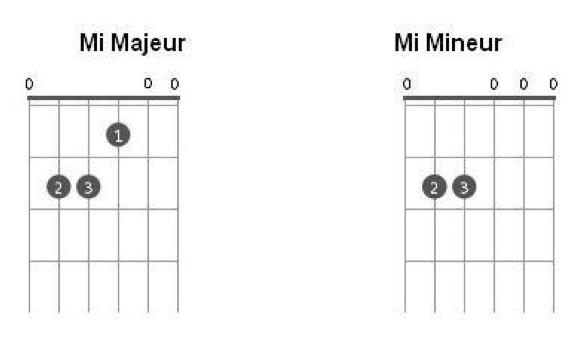 Les accords de Mi Majeur et Mi Mineur à la guitare