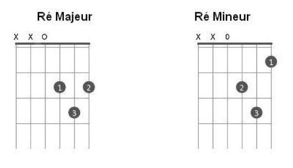 Les accords de Ré Majeur et Ré Mineur à la guitare
