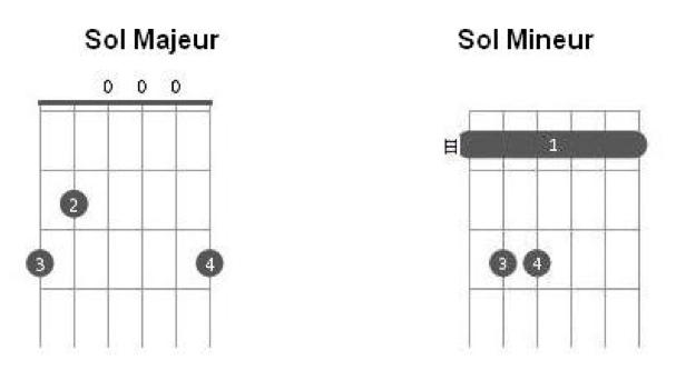 Les accords de Sol Majeur et Sol Mineur à la guitare
