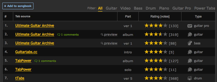 La recherche de tablatures de guitare